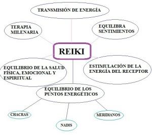 MAPA REIKI 2